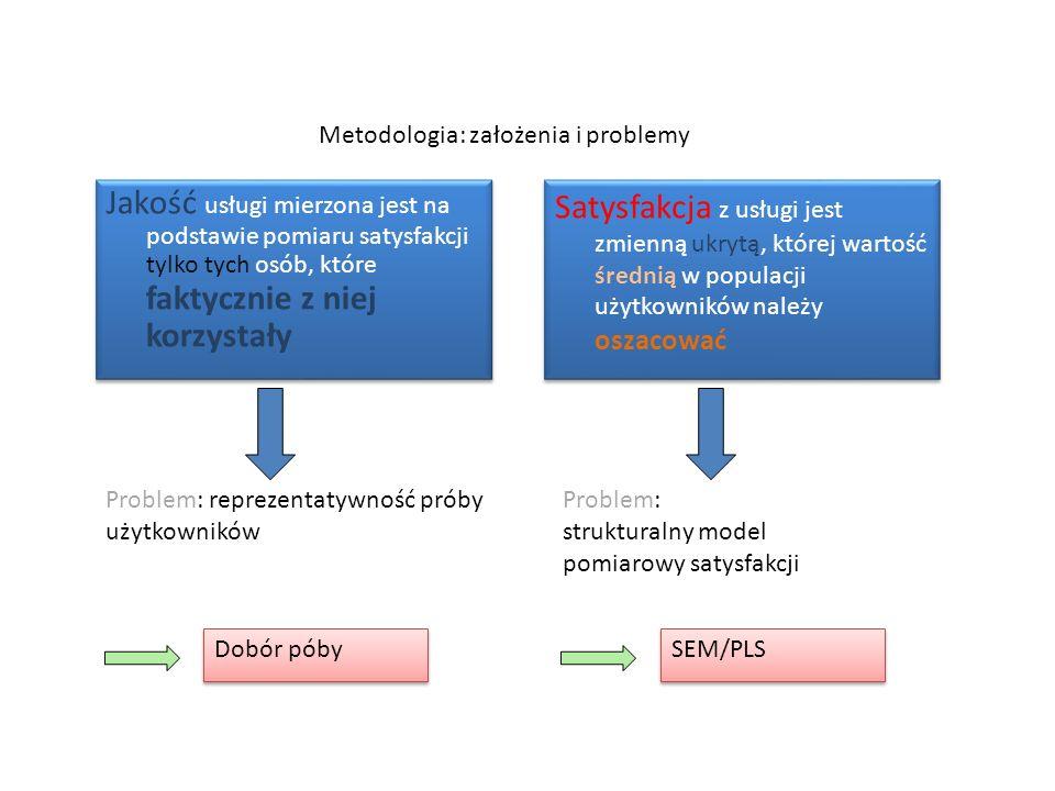 Metodologia: założenia i problemy