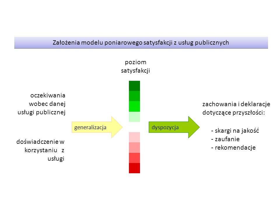 Założenia modelu poniarowego satysfakcji z usług publicznych