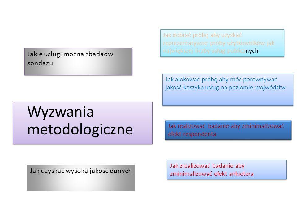 Wyzwania metodologiczne