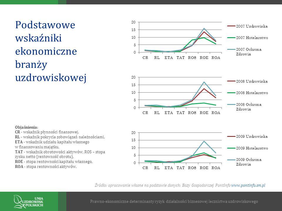 Podstawowe wskaźniki ekonomiczne branży uzdrowiskowej