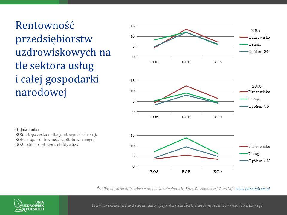 Rentowność przedsiębiorstw uzdrowiskowych na tle sektora usług i całej gospodarki narodowej