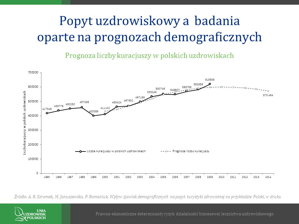 Popyt uzdrowiskowy a badania oparte na prognozach demograficznych