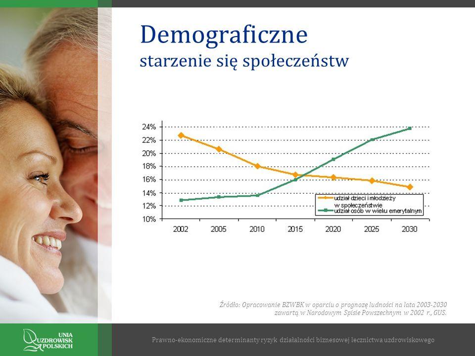 Demograficzne starzenie się społeczeństw