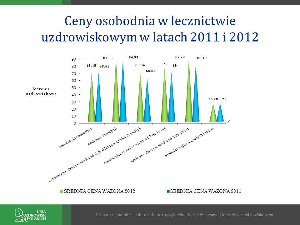 Ceny osobodnia w lecznictwie uzdrowiskowym w latach 2011 i 2012