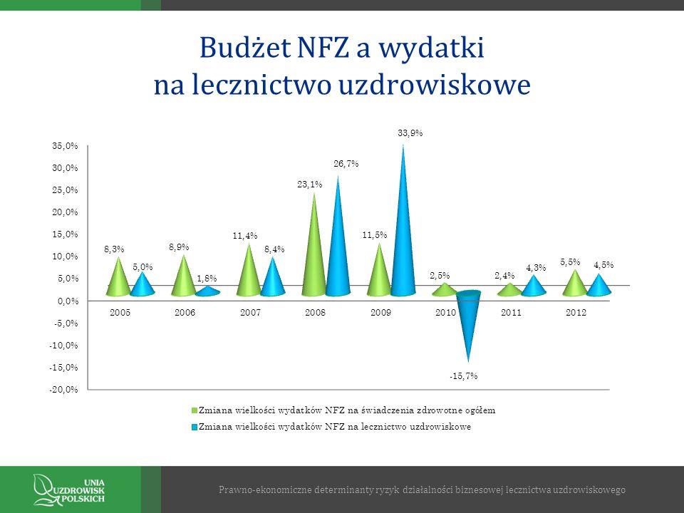 Budżet NFZ a wydatki na lecznictwo uzdrowiskowe