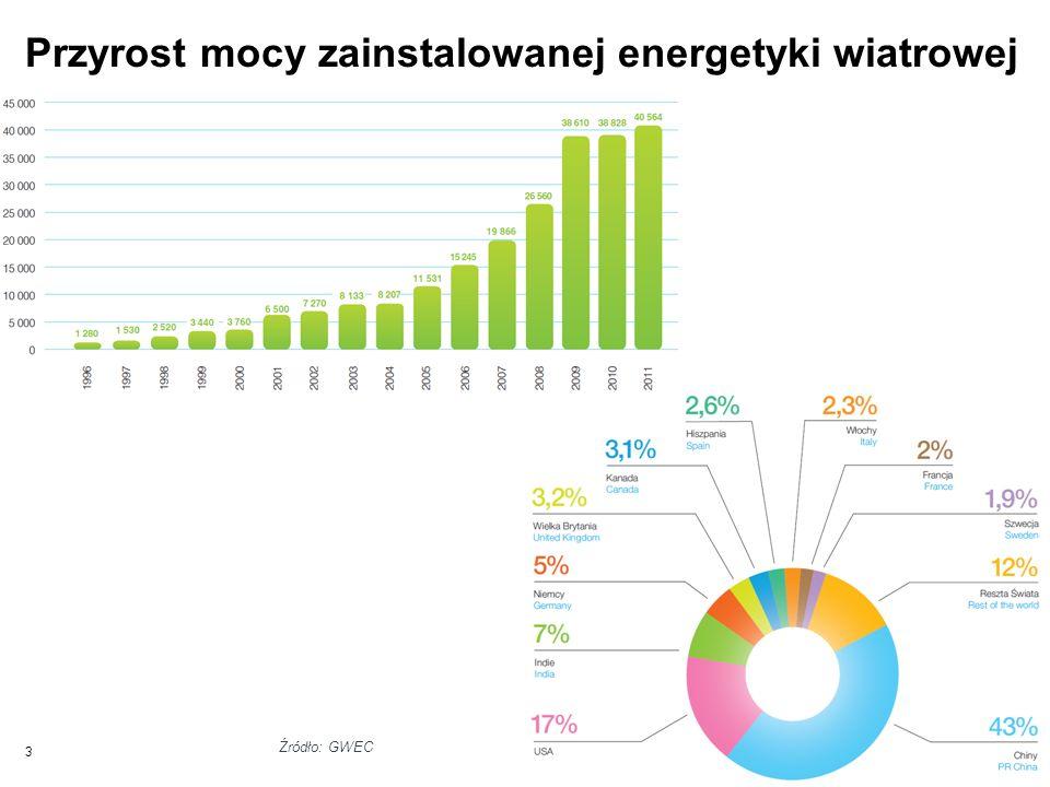 Przyrost mocy zainstalowanej energetyki wiatrowej na świecie