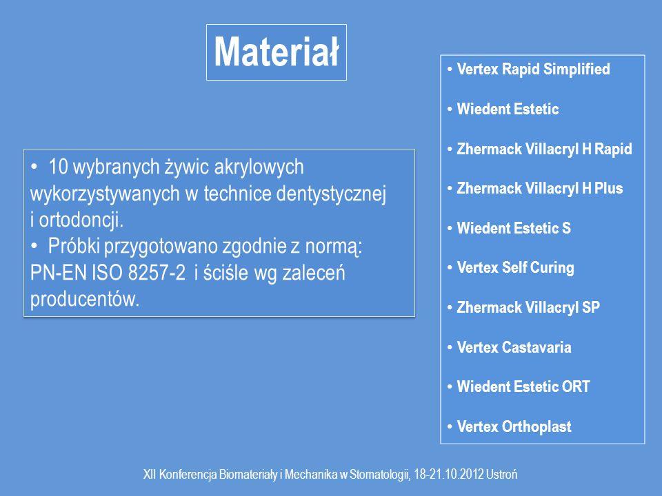 Materiał Vertex Rapid Simplified. Wiedent Estetic. Zhermack Villacryl H Rapid. Zhermack Villacryl H Plus.