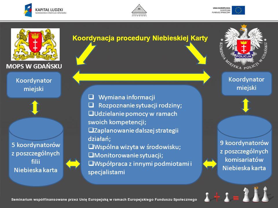 Koordynacja procedury Niebieskiej Karty