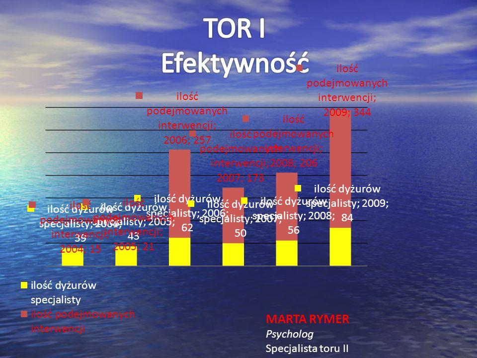 TOR I Efektywność MARTA RYMER Psycholog Specjalista toru II
