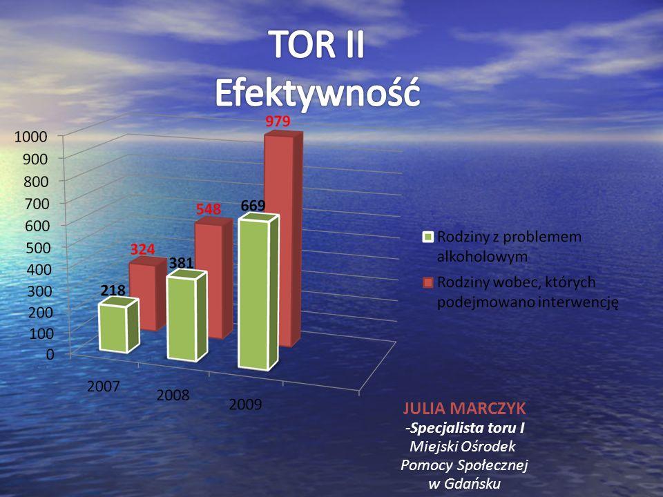 TOR II Efektywność JULIA MARCZYK -Specjalista toru I Miejski Ośrodek