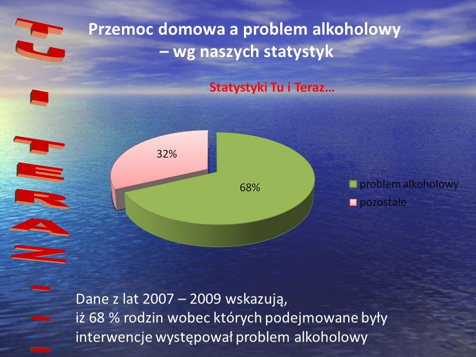 Przemoc domowa a problem alkoholowy