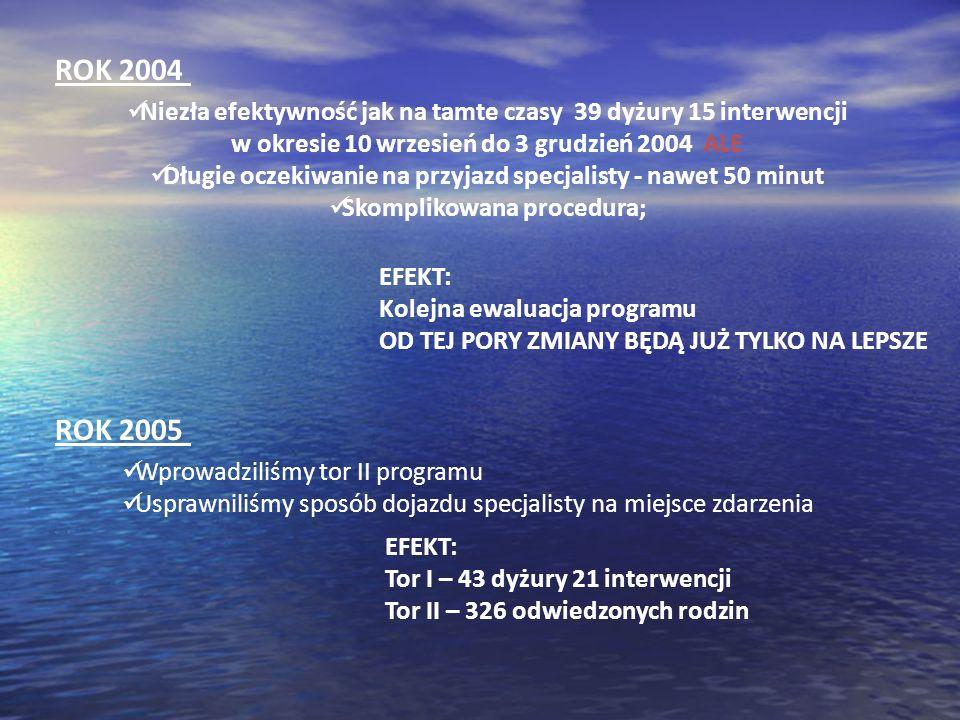 ROK 2004 Niezła efektywność jak na tamte czasy 39 dyżury 15 interwencji w okresie 10 wrzesień do 3 grudzień 2004 ALE.