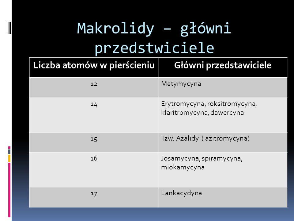 Makrolidy – główni przedstwiciele