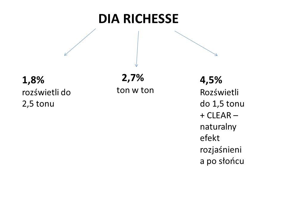 2,7% 1,8% 4,5% DIA RICHESSE ton w ton rozświetli do 2,5 tonu