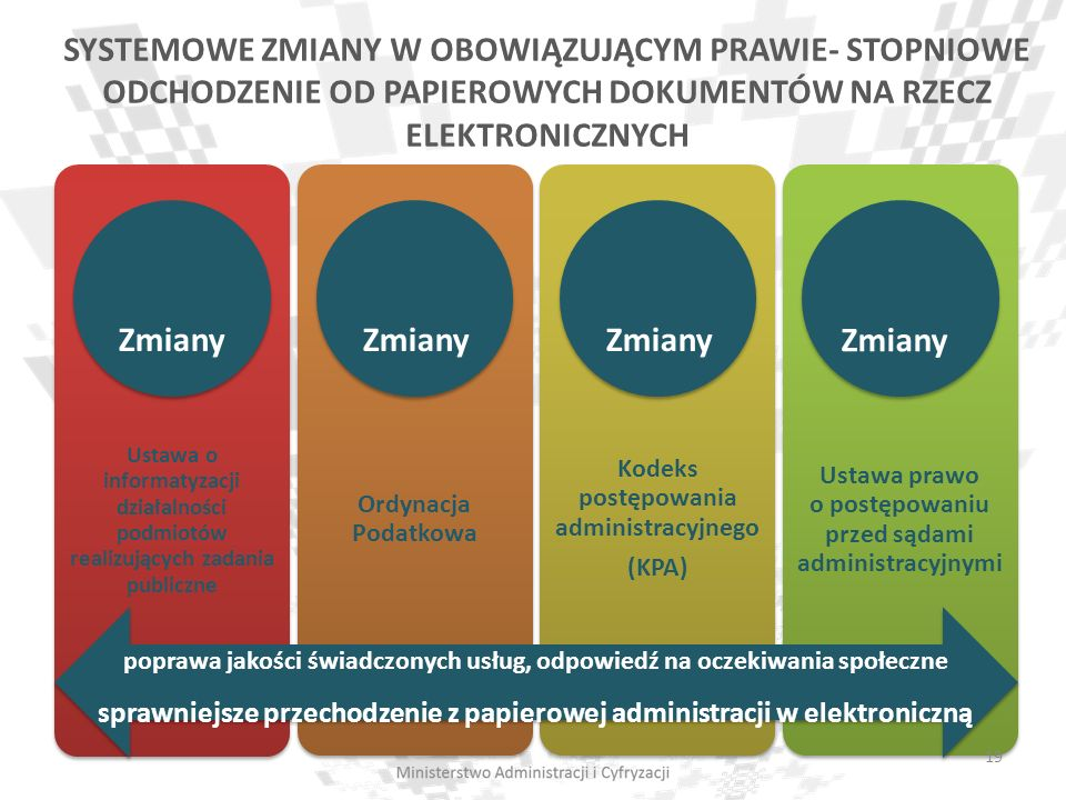 SYSTEMOWE ZMIANY W OBOWIĄZUJĄCYM PRAWIE- STOPNIOWE ODCHODZENIE OD PAPIEROWYCH DOKUMENTÓW NA RZECZ ELEKTRONICZNYCH