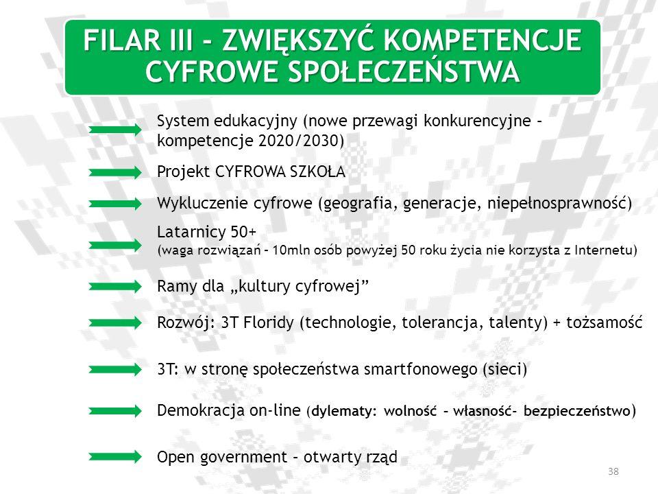 FILAR III - ZWIĘKSZYĆ KOMPETENCJE CYFROWE SPOŁECZEŃSTWA