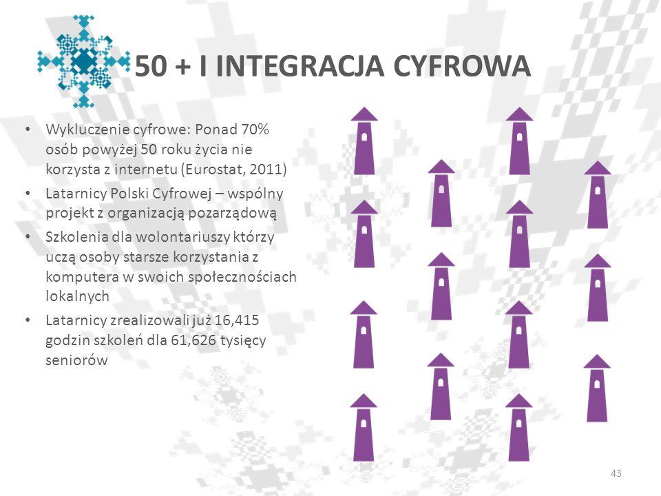 50 + I INTEGRACJA CYFROWA Wykluczenie cyfrowe: Ponad 70% osób powyżej 50 roku życia nie korzysta z internetu (Eurostat, 2011)