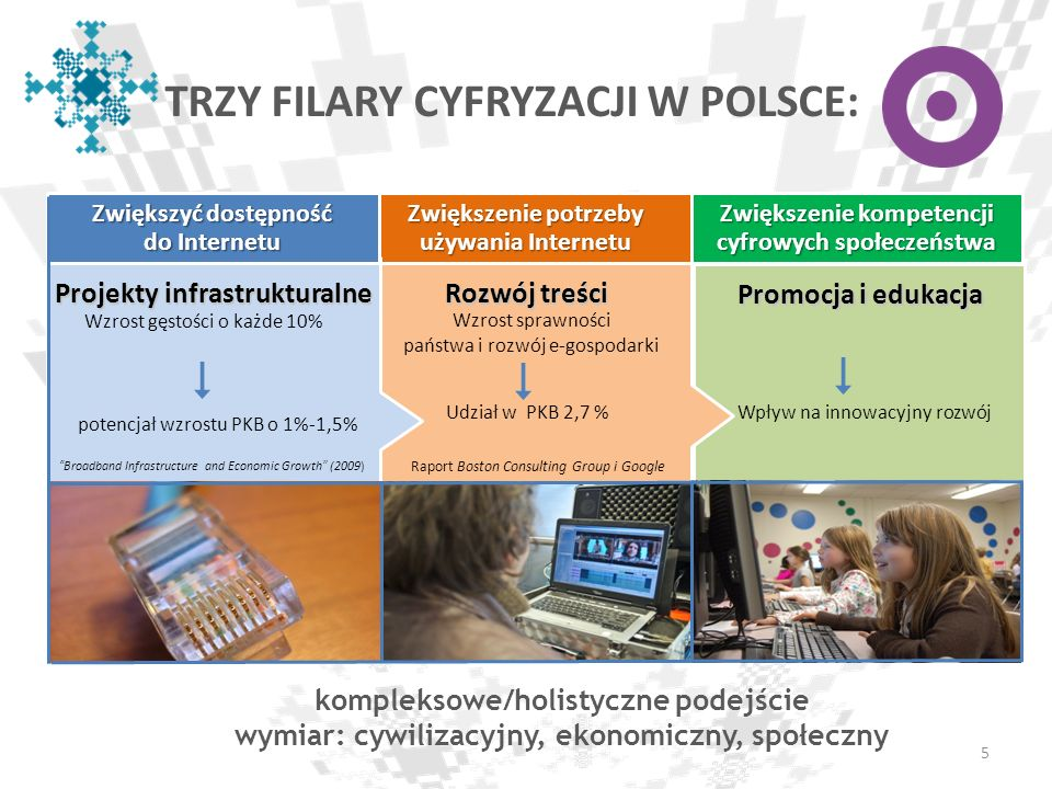 TRZY FILARY CYFRYZACJI W POLSCE: