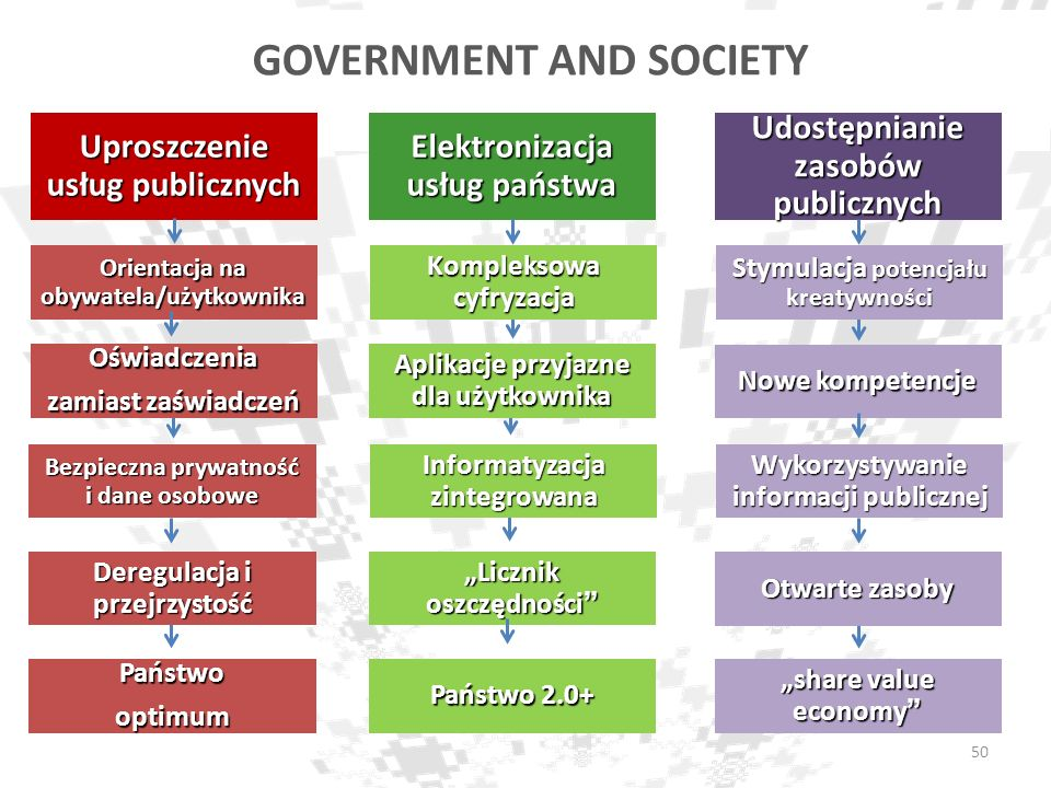 GOVERNMENT AND SOCIETY