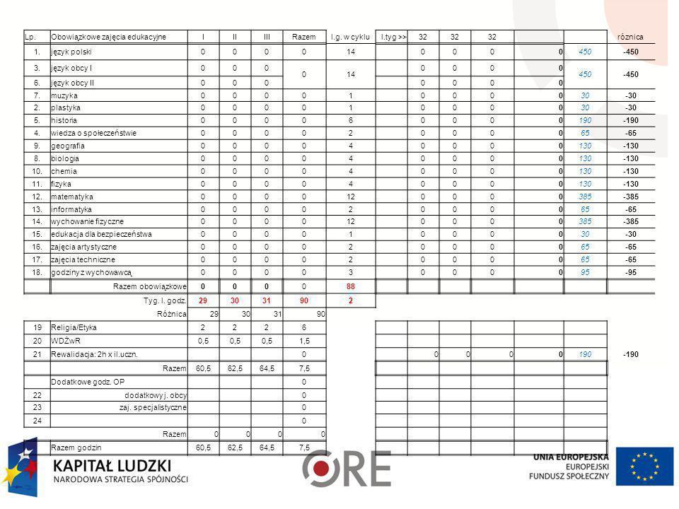 Lp.Obowiązkowe zajęcia edukacyjne. I. II. III. Razem. l.g. w cyklu. l.tyg >> 32. róznica. 1. język polski.