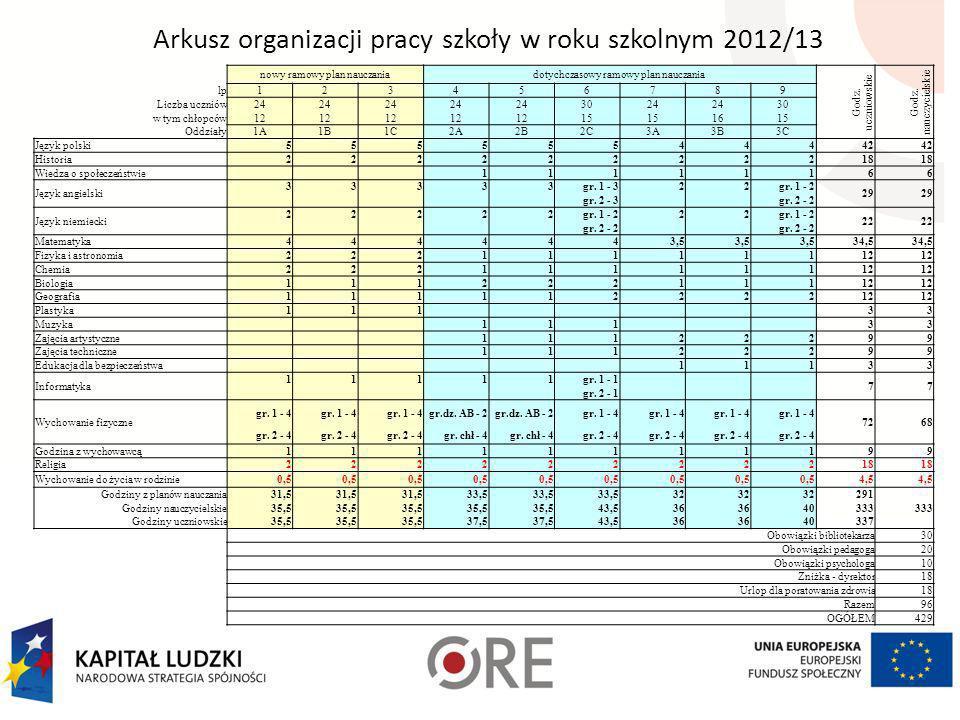 Arkusz organizacji pracy szkoły w roku szkolnym 2012/13