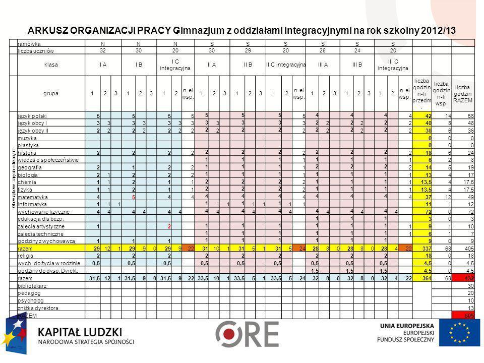 ARKUSZ ORGANIZACJI PRACY Gimnazjum z oddziałami integracyjnymi na rok szkolny 2012/13