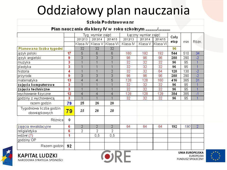 Oddziałowy plan nauczania