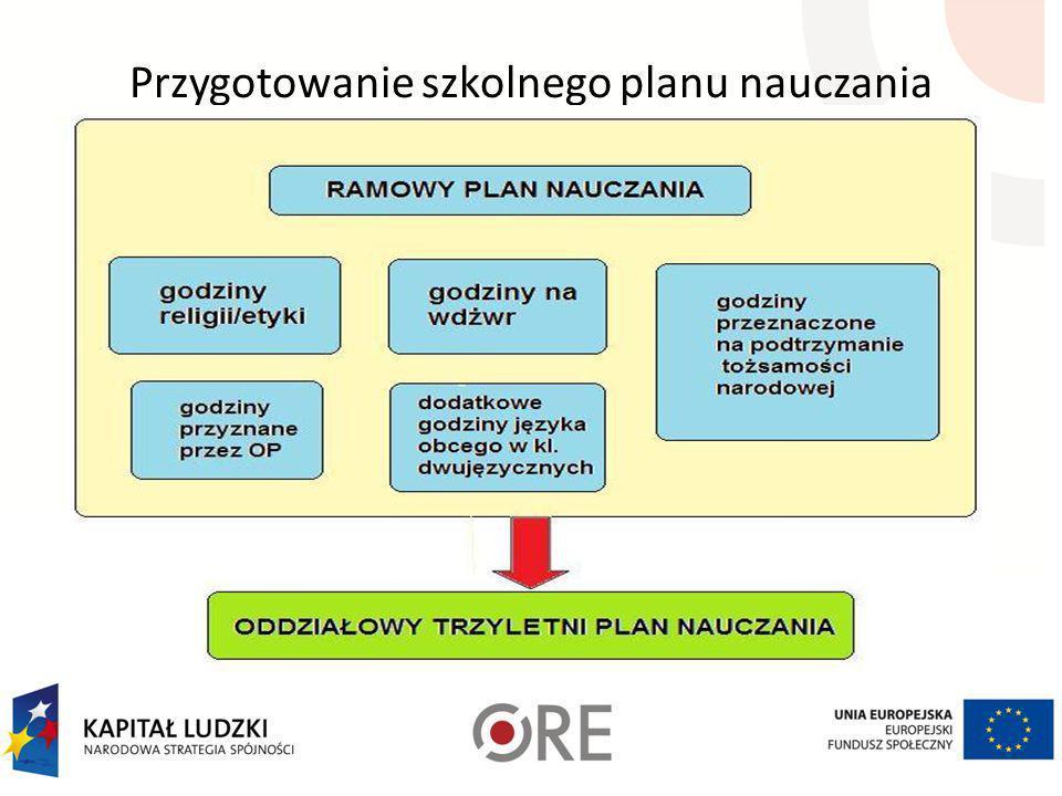 Przygotowanie szkolnego planu nauczania