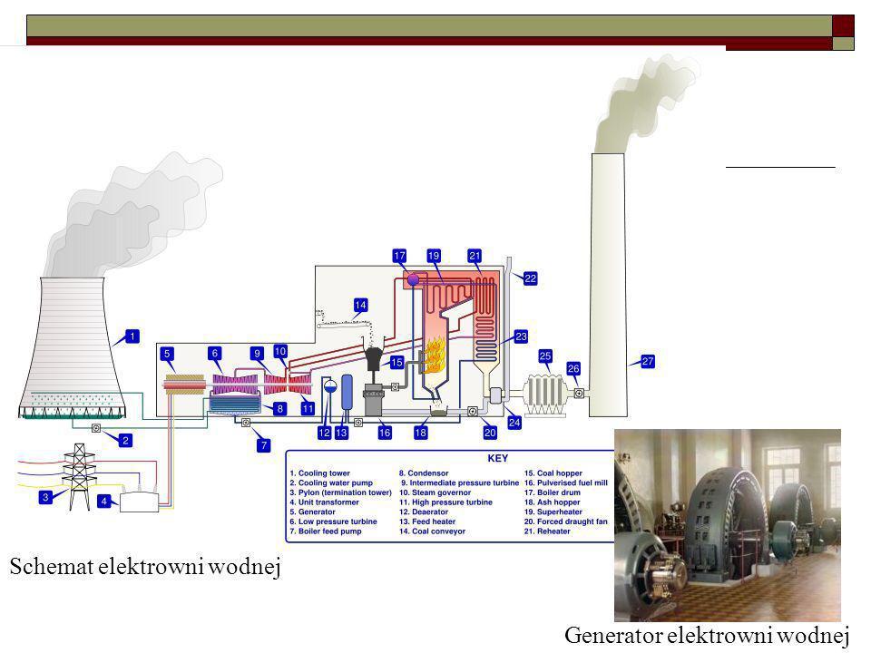 Schemat elektrowni wodnej