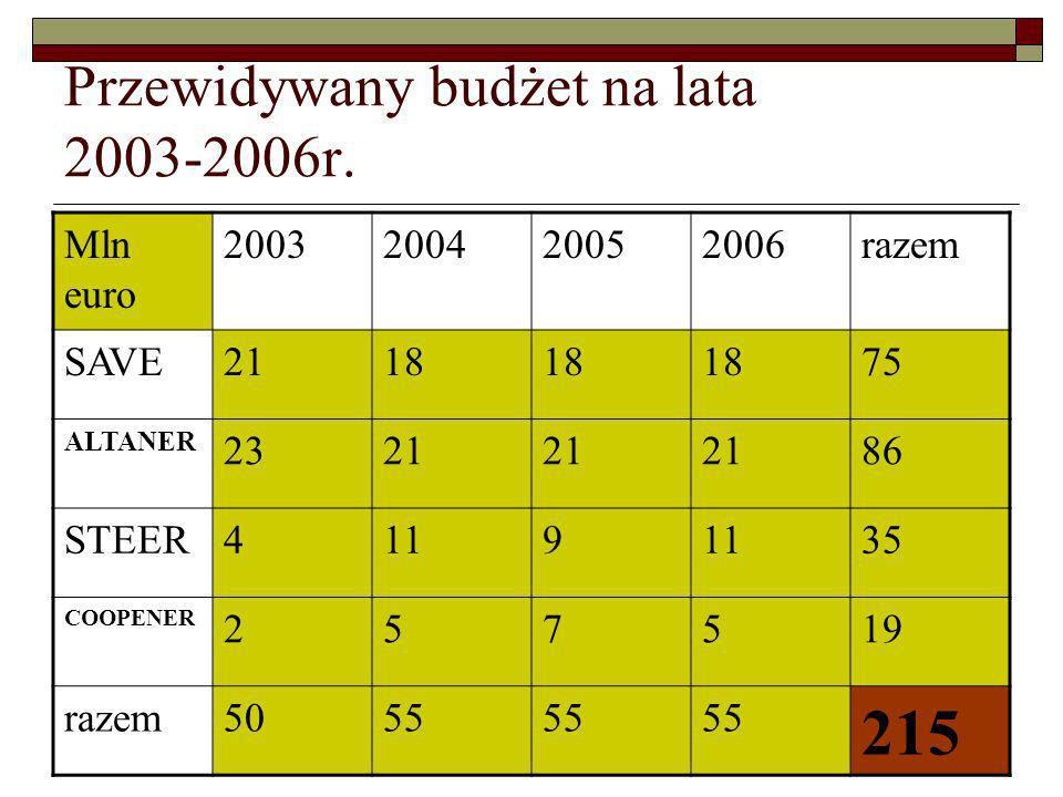 Przewidywany budżet na lata 2003-2006r.