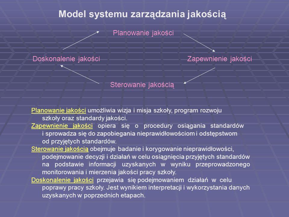 Model systemu zarządzania jakością