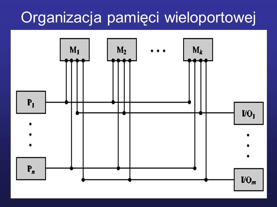 Organizacja pamięci wieloportowej