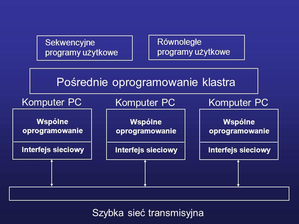 Wspólne oprogramowanie Wspólne oprogramowanie Wspólne oprogramowanie