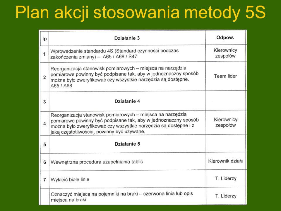 Plan akcji stosowania metody 5S