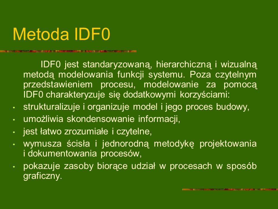 Metoda IDF0