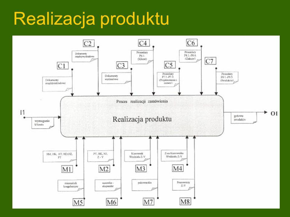Realizacja produktu