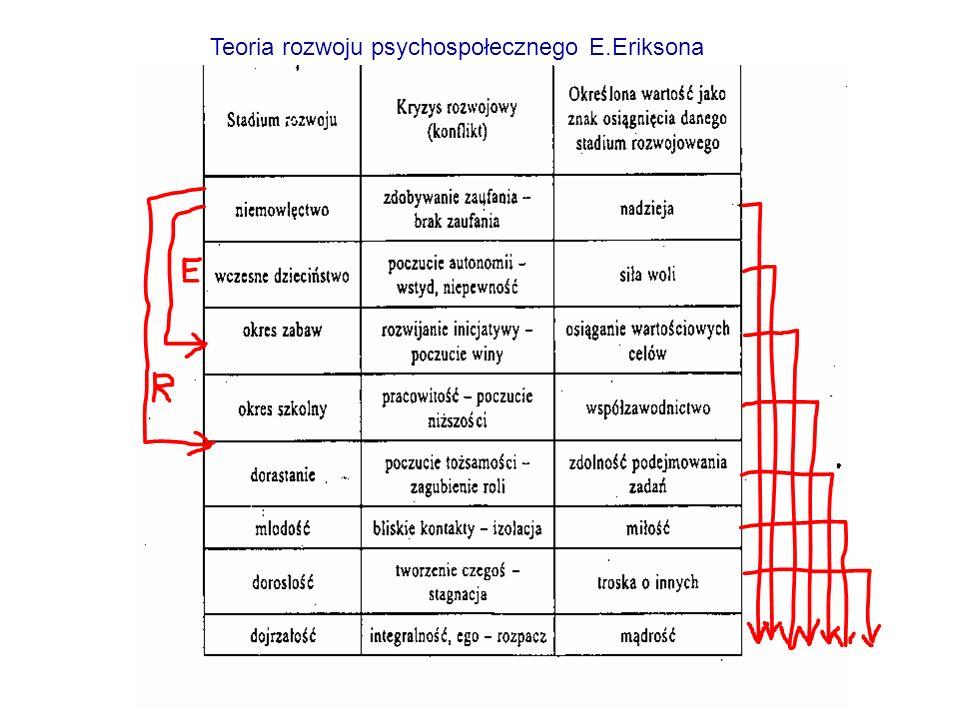 Teoria rozwoju psychospołecznego E.Eriksona