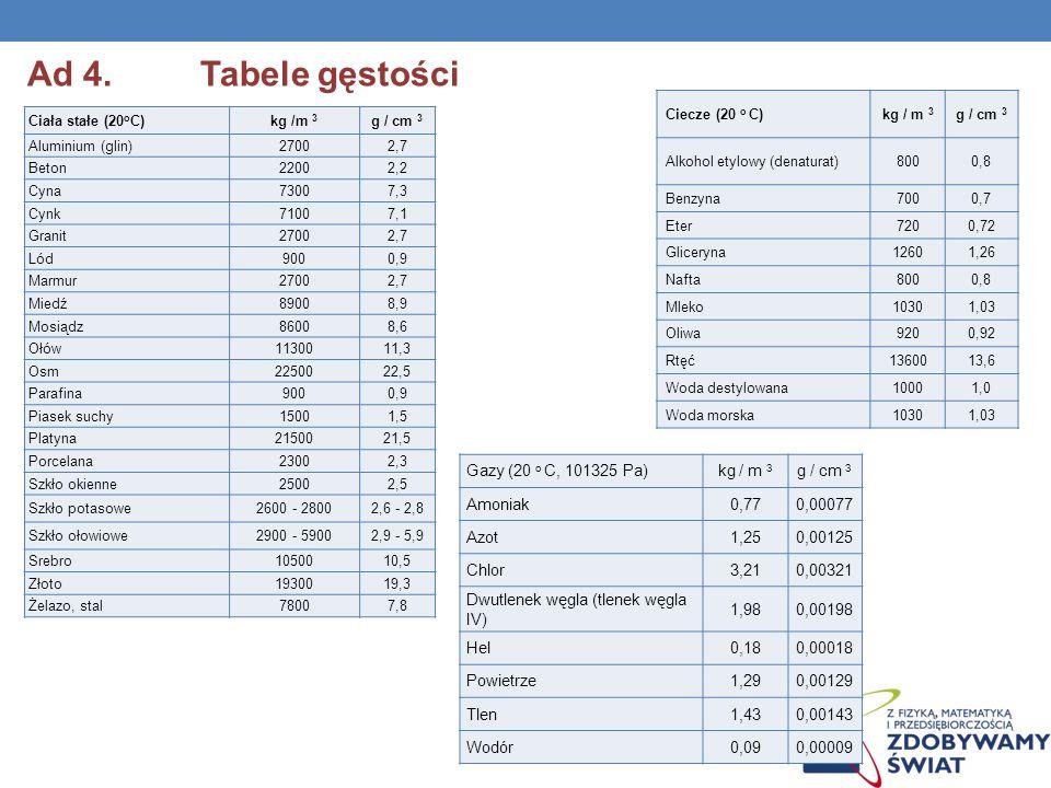 Ad 4. Tabele gęstości Gazy (20 o C, 101325 Pa) kg / m 3 g / cm 3