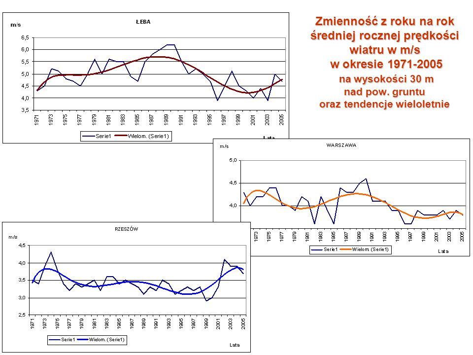 Zmienność z roku na rok średniej rocznej prędkości wiatru w m/s w okresie 1971-2005 na wysokości 30 m nad pow.