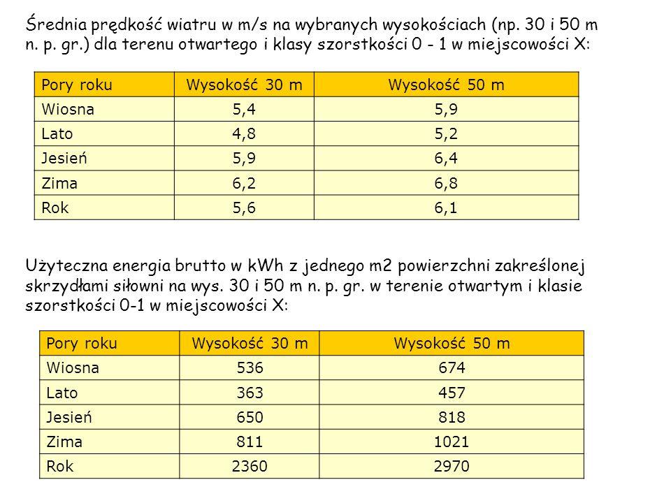 Średnia prędkość wiatru w m/s na wybranych wysokościach (np