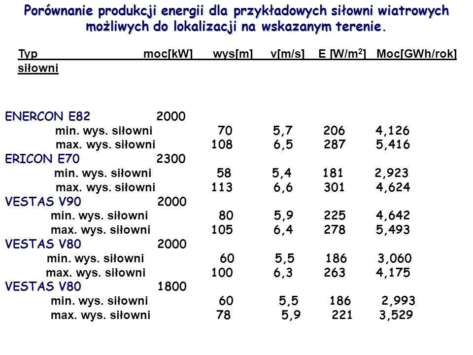 Porównanie produkcji energii dla przykładowych siłowni wiatrowych możliwych do lokalizacji na wskazanym terenie.
