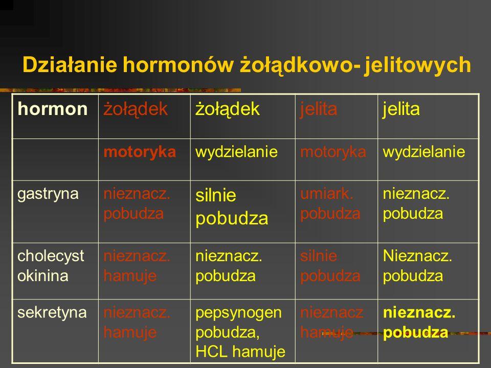 Działanie hormonów żołądkowo- jelitowych