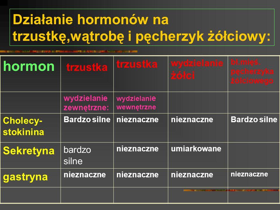 Działanie hormonów na trzustkę,wątrobę i pęcherzyk żółciowy: