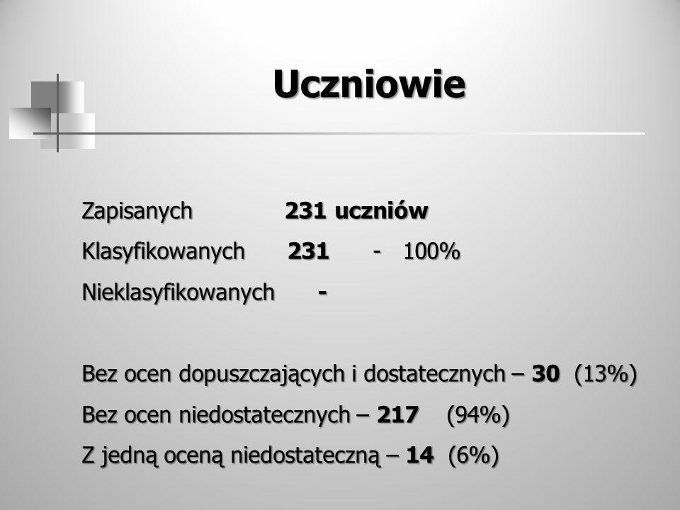 Uczniowie Zapisanych 231 uczniów Klasyfikowanych 231 - 100%
