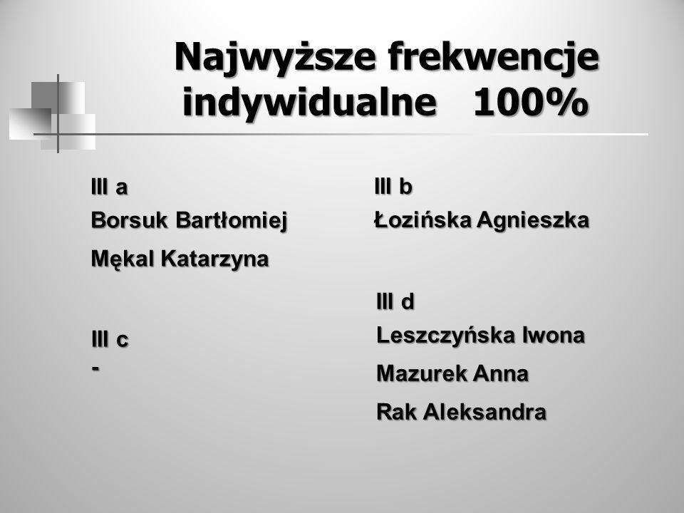 Najwyższe frekwencje indywidualne 100%