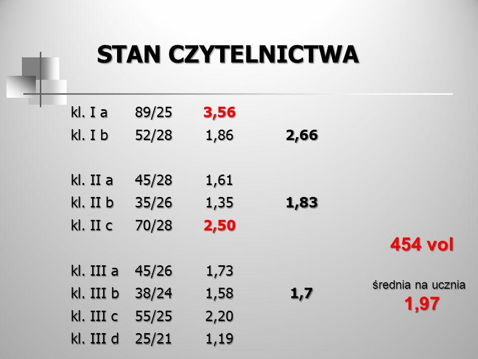 Stan czytelnictwa 454 vol 1,97 kl. I a 89/25 3,56 kl. I b 52/28 1,86