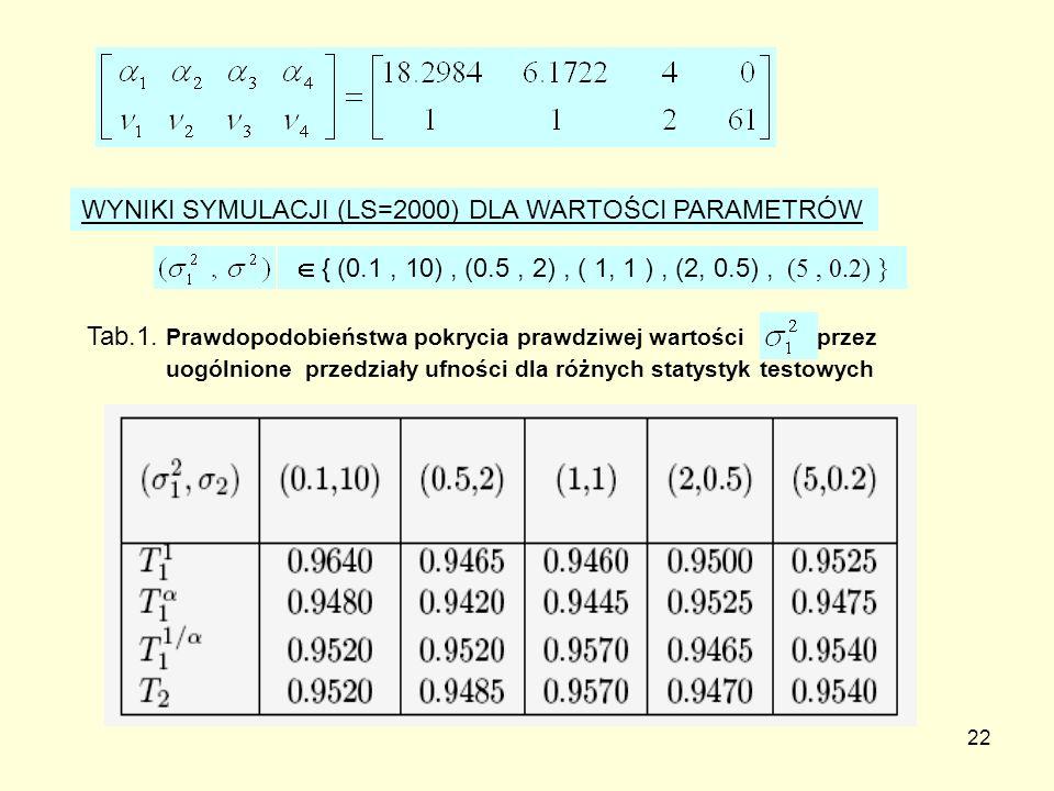 WYNIKI SYMULACJI (LS=2000) DLA WARTOŚCI PARAMETRÓW
