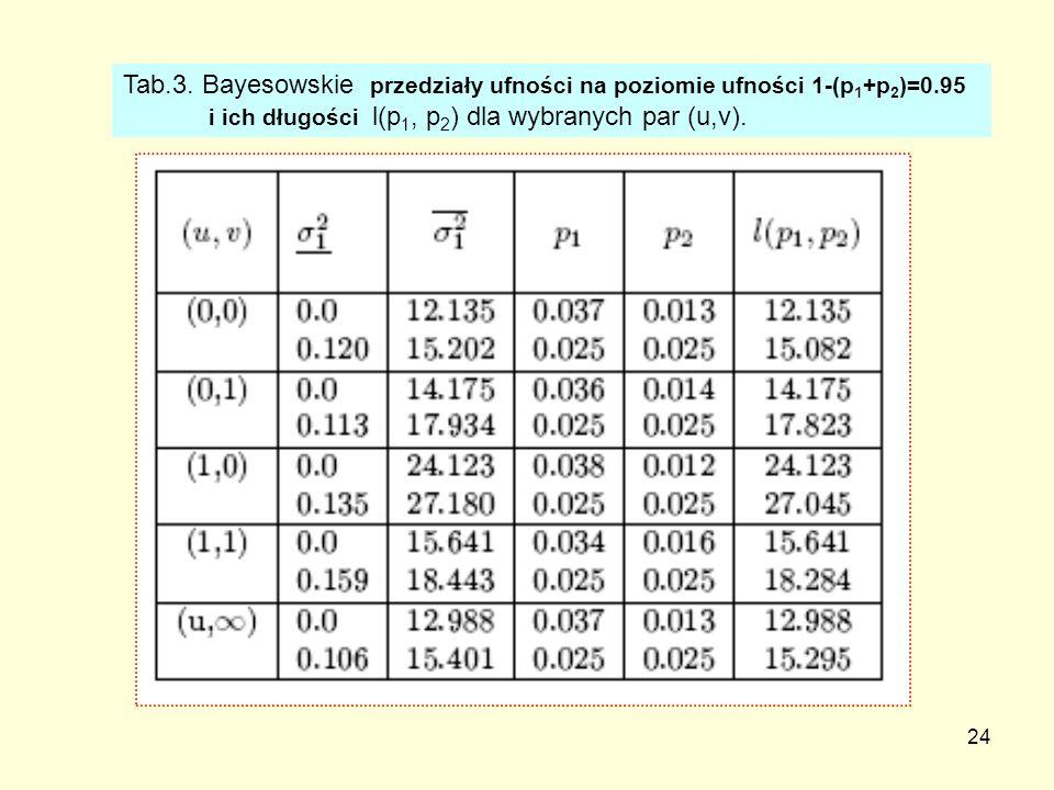 Tab. 3. Bayesowskie przedziały ufności na poziomie ufności 1-(p1+p2)=0