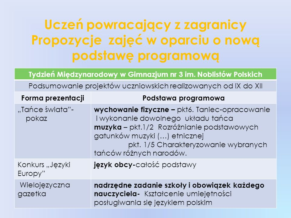 Tydzień Międzynarodowy w Gimnazjum nr 3 im. Noblistów Polskich