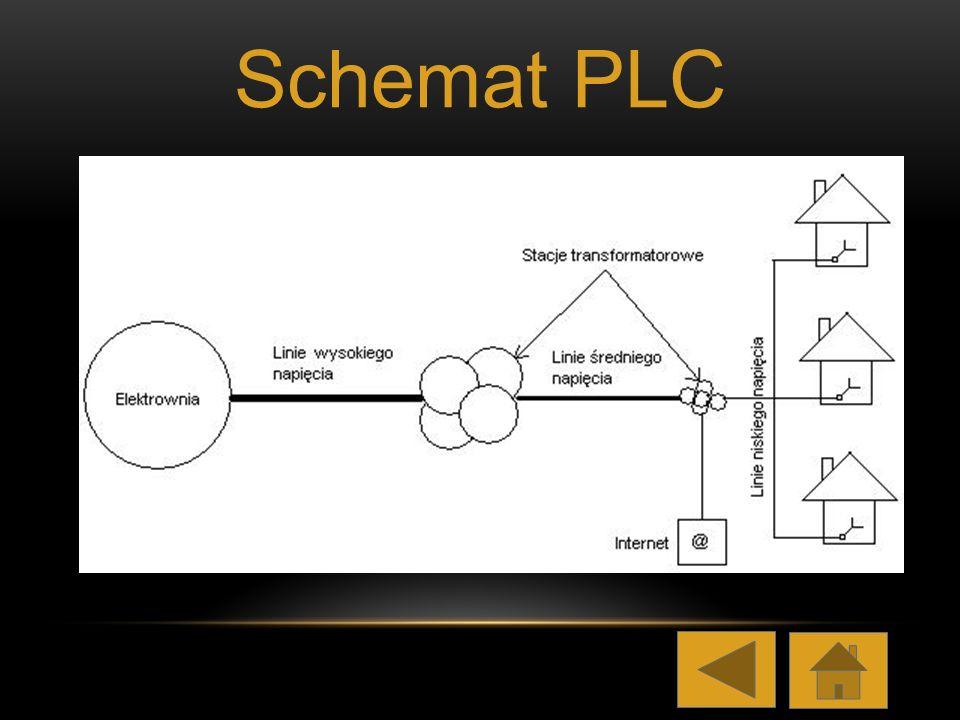 Schemat PLC